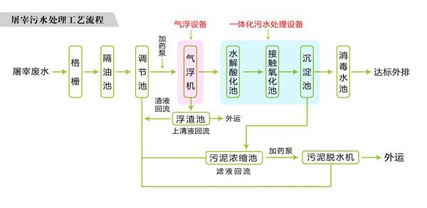 养殖污水处理工艺流程.jpg