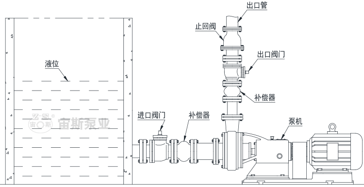 倒灌工況(液位高于泵的進口)泵機與管路的安裝方法