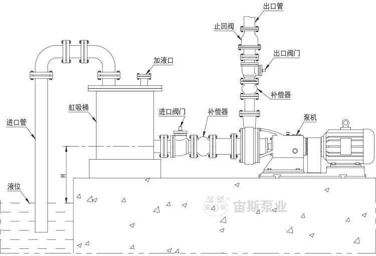 吸上工況(液位低于泵的進口)泵機、管路與虹吸桶的安裝方法