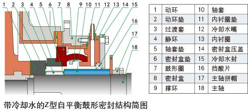 自平衡機械密封的結構簡圖