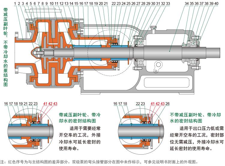 HFM-II型雙級泵的結構簡圖