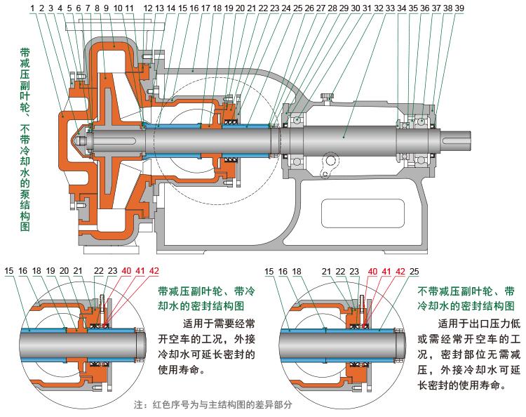 HFM-I型單級泵的結構簡圖