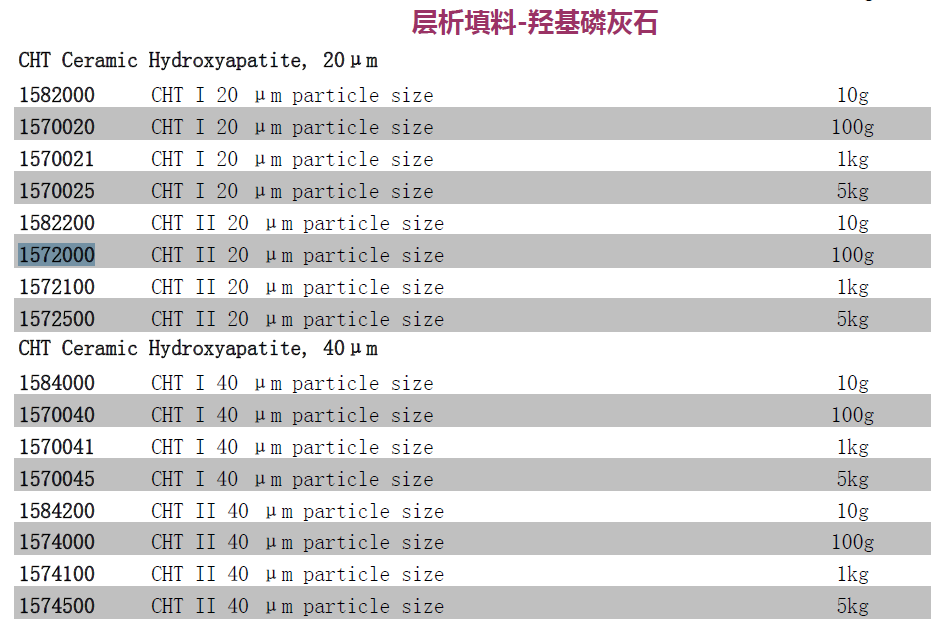 Bio-Rad伯乐CHT羟基磷灰石填料CHT II型20um孔径158-2200