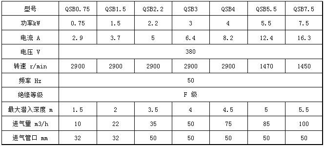 QSB型深水自吸式潜水射流曝气机性能参数