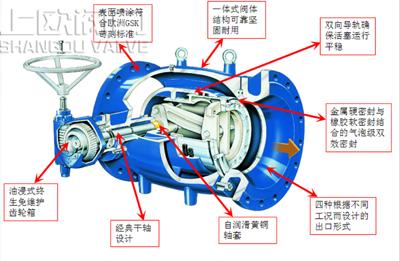 活塞式调流调压阀结构特点.png