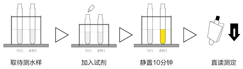 TR-109B型便携式氨氮快速测定仪操作步骤
