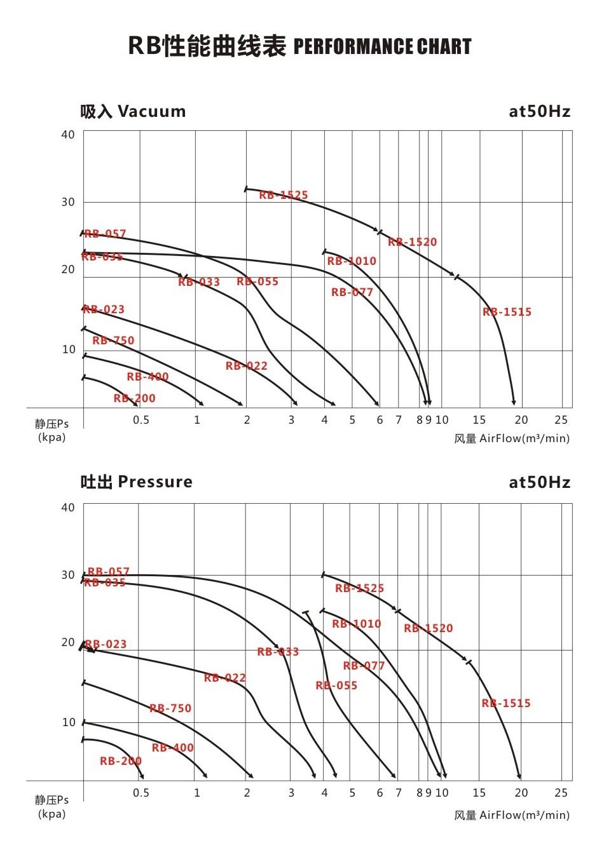中国台湾全风环形风机RB-1010(7.5KW)高压环形风机,高压漩涡气泵 环形高压风机 全风风机示例图5