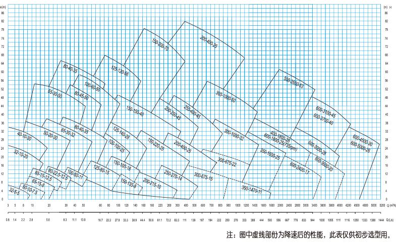 UHB-Z系列脫硫循環泵型譜圖