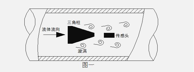 厦门精川蒸汽流量计工作原理