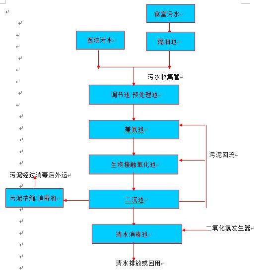 宿州社区污水处理设备